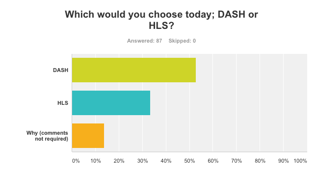 DASH or HLS? Which is the Best Format Today? – Streaming Learning Center