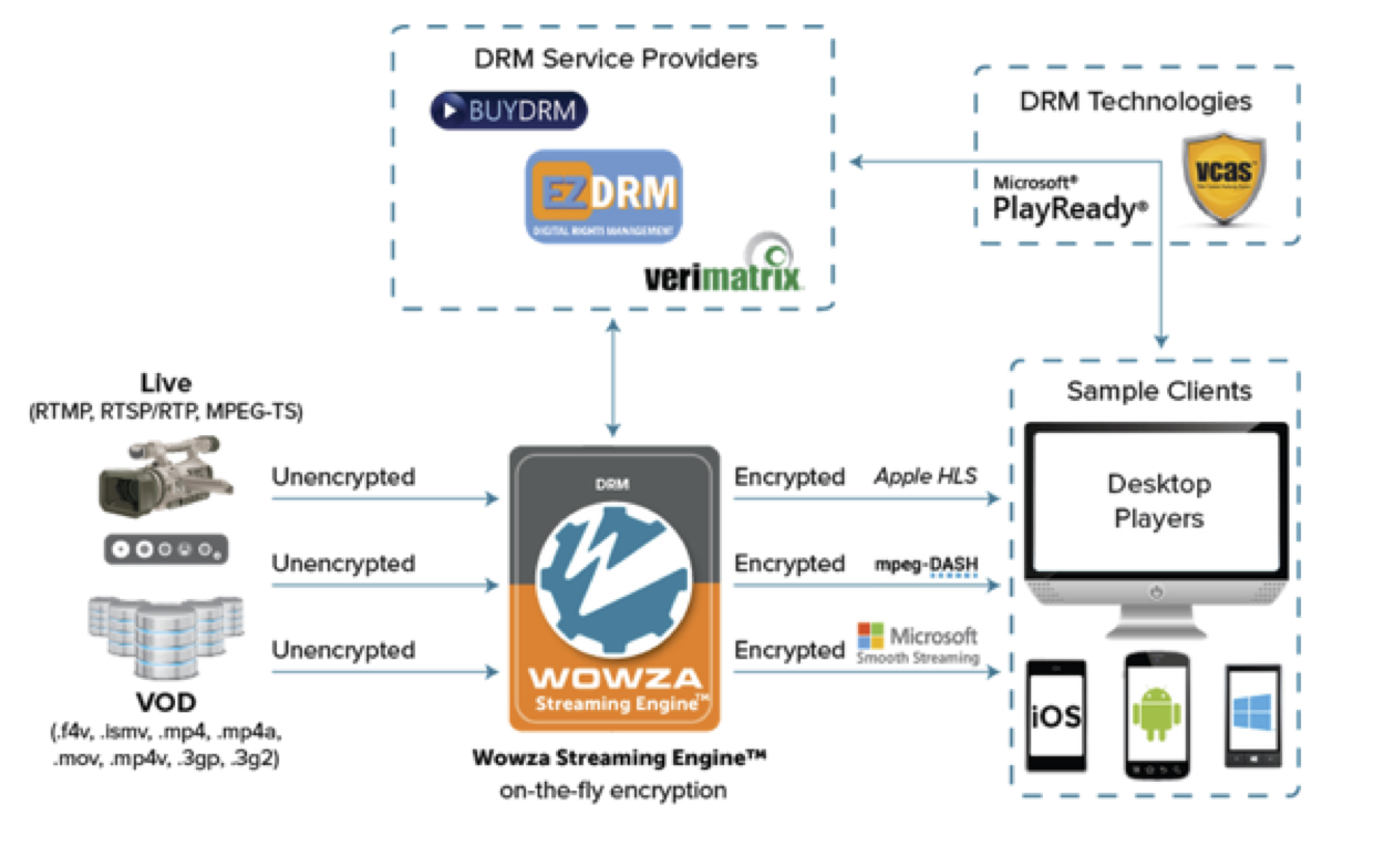 What Is DRM? – Streaming Learning Center