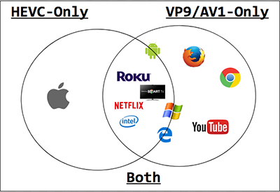 Apple Embraces HEVC: What this Means for the Codec Market