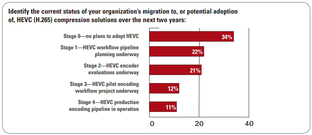 HEVC Adoption Slow But Steady Says Beamr Report – Streaming