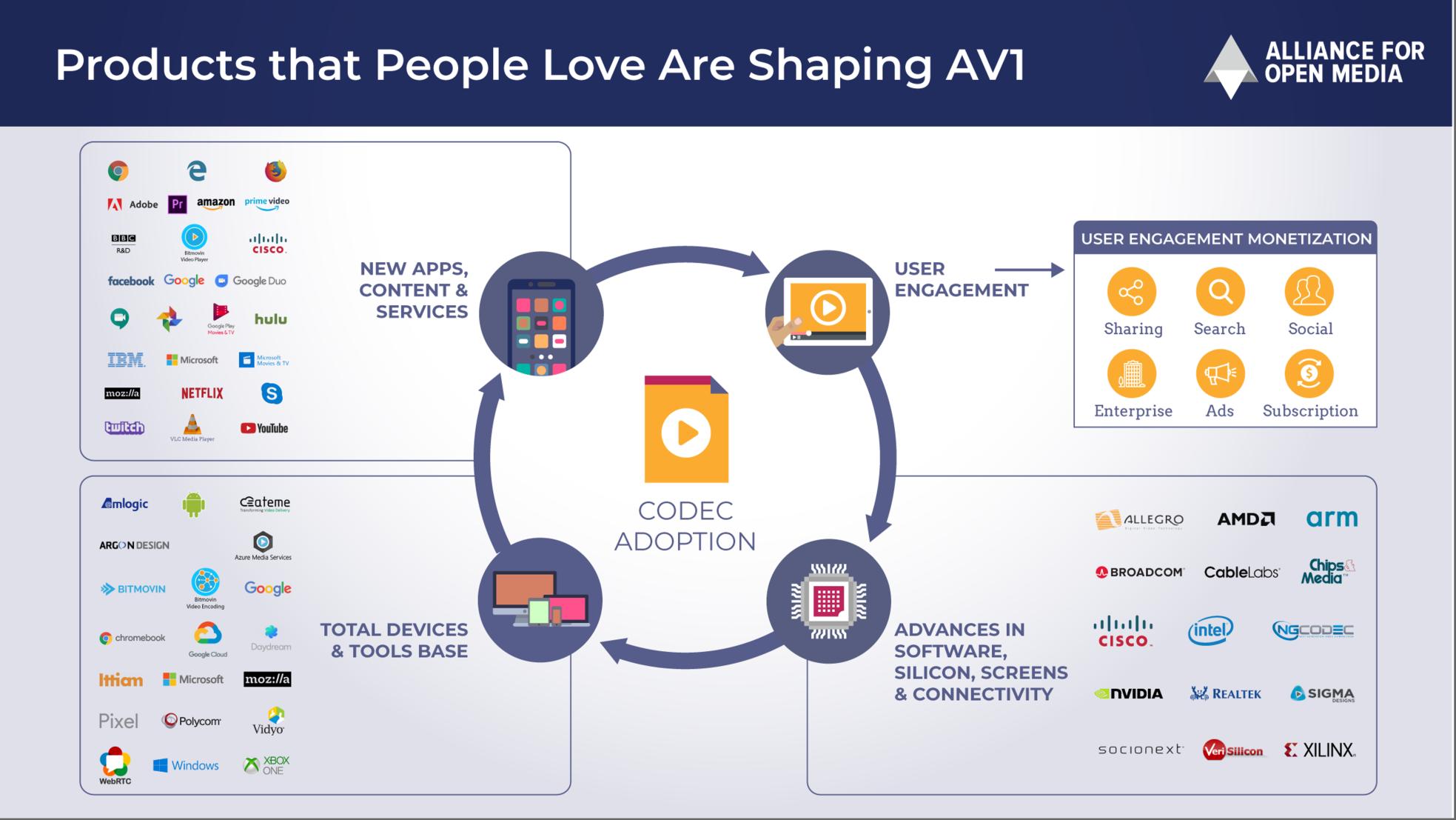 AV1 Arrives, but IP Questions Linger – Streaming Learning Center