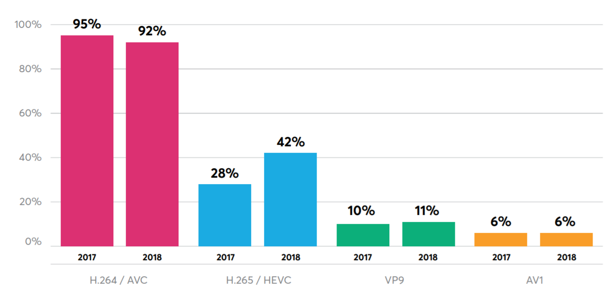 HEVC, VP9, AV1, and VVC: A Codec Update in Eleven Charts
