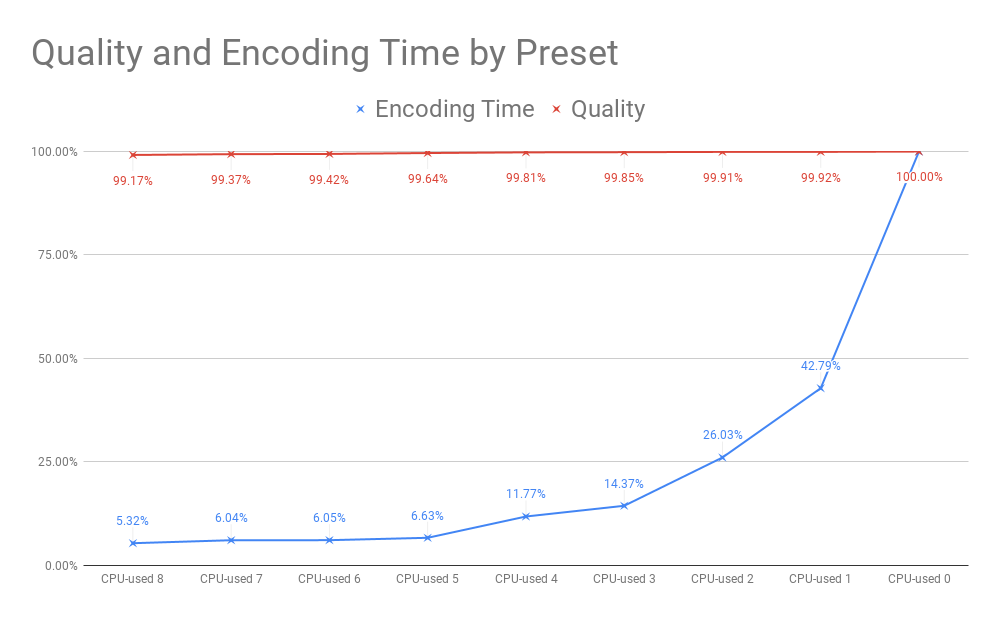 Good News: AV1 Encoding Times Drop to Near-Reasonable Levels